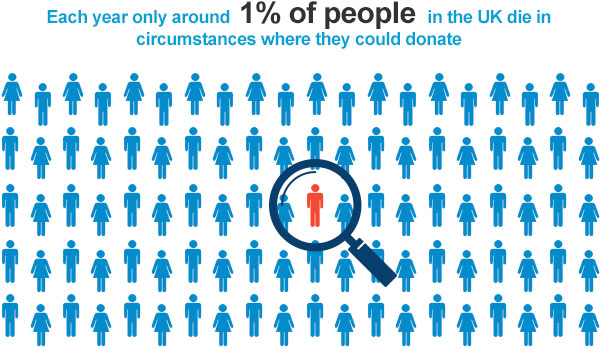 Each year only around 1% of people in the UK die in circumstances where they could donate